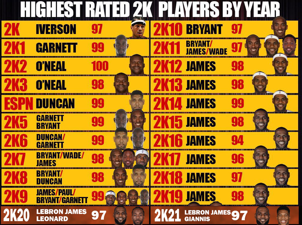 Count the highest-rated players in each version of the NBA2K series