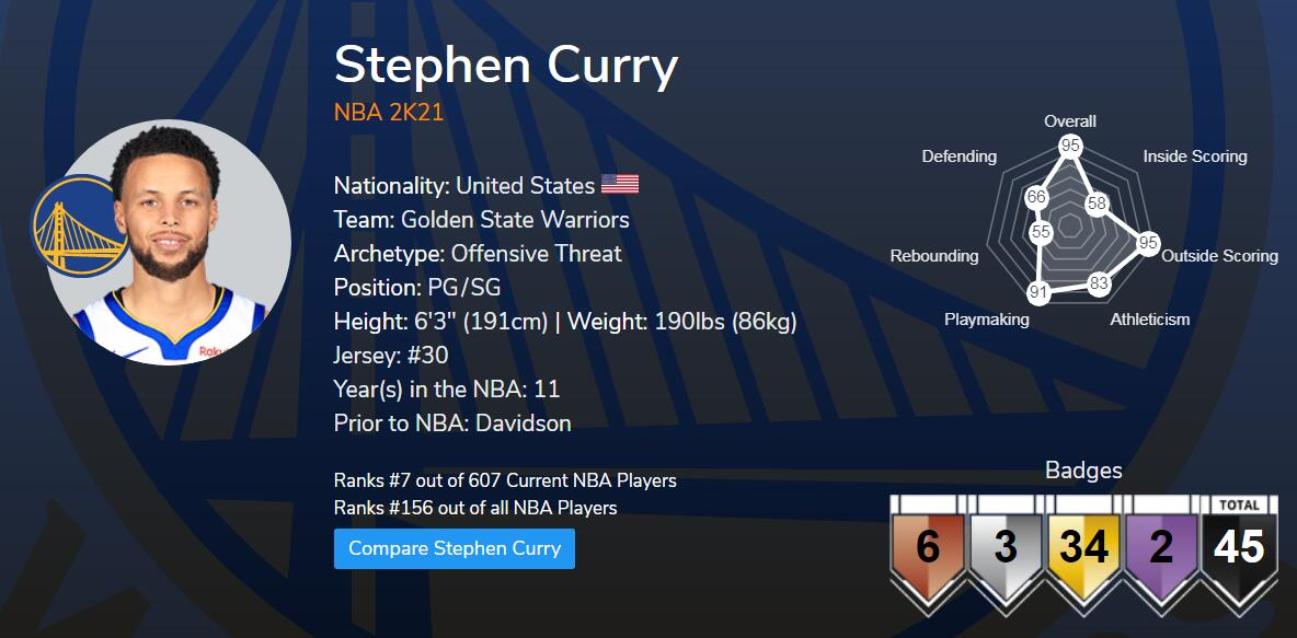 The Best NBA 2K21 3-Point Attribute Shooters